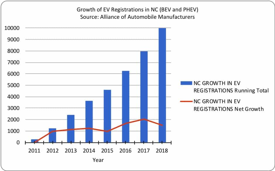 Graph of EV registration growth in NC